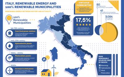 Italia, energie rinnovabili e comuni 100% rinnovabili